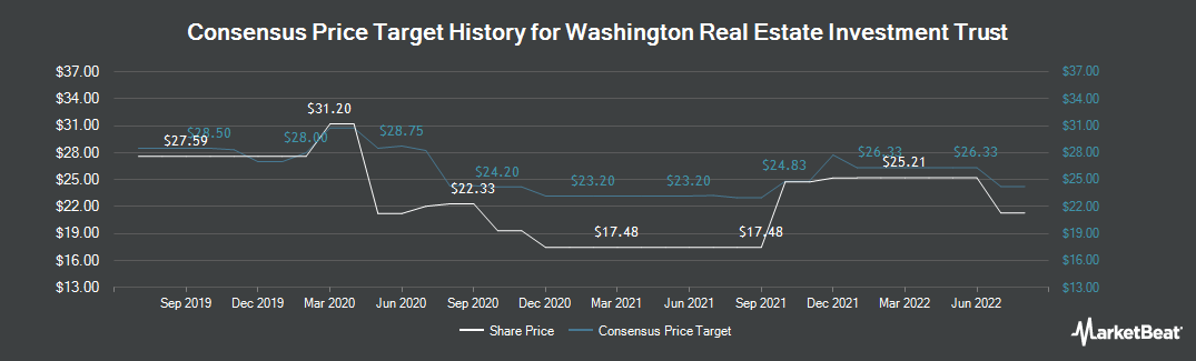 Price Target History for Washington Real Estate Investment Trust (NYSE:WRE)
