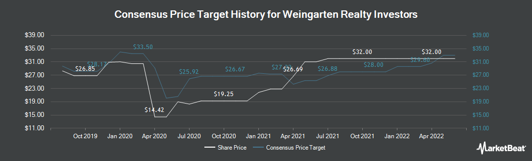 Price Target History for Weingarten Realty (NYSE:WRI)