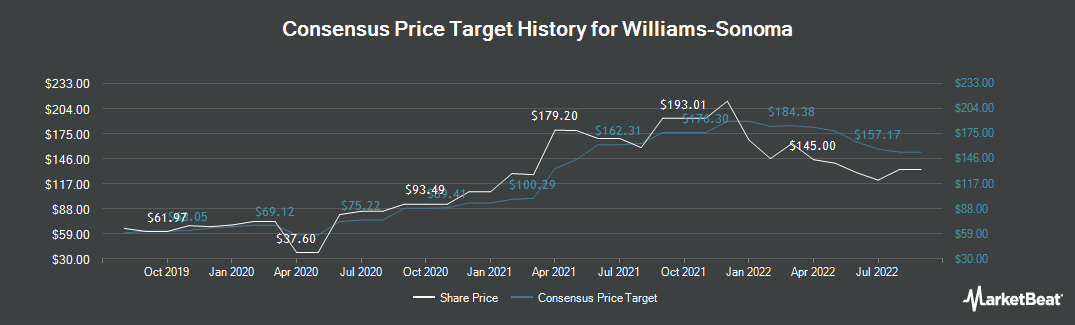 Price Target History for Williams-Sonoma (NYSE:WSM)