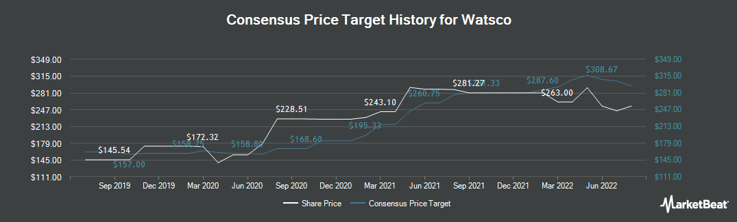 Price Target History for Watsco (NYSE:WSO)