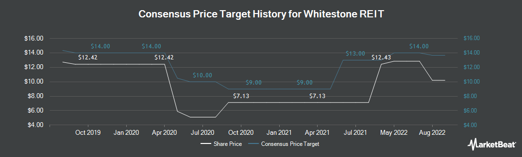 Price Target History for Whitestone REIT (NYSE:WSR)