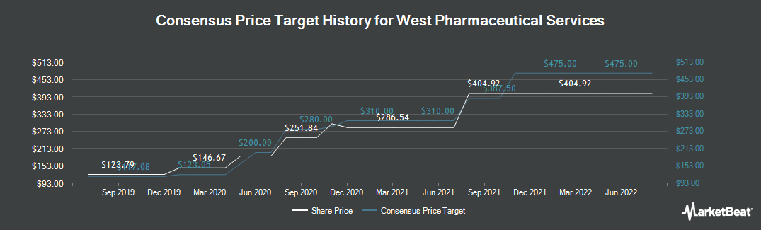 Price Target History for West Pharmaceutical Services (NYSE:WST)