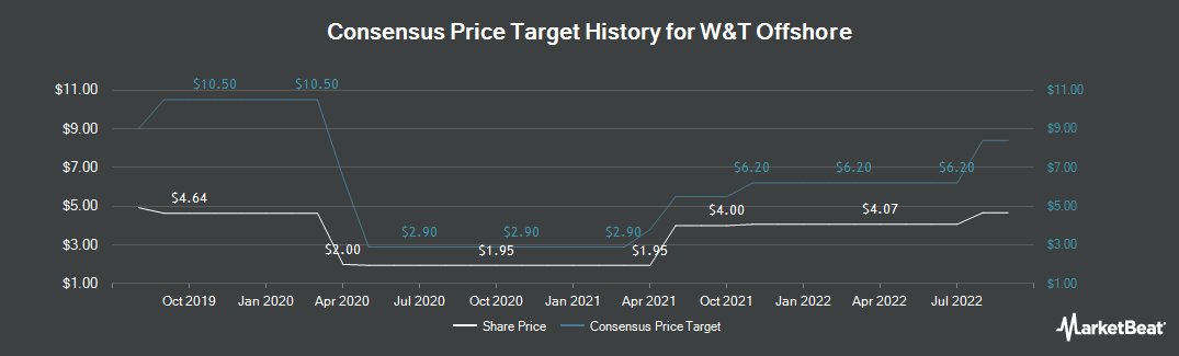 Price Target History for W&T Offshore (NYSE:WTI)