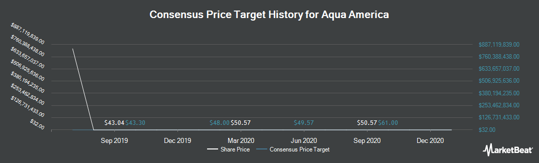 Price Target History for Aqua America (NYSE:WTR)