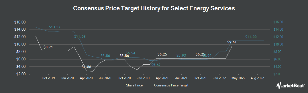 Price Target History for Select Energy Services (NYSE:WTTR)