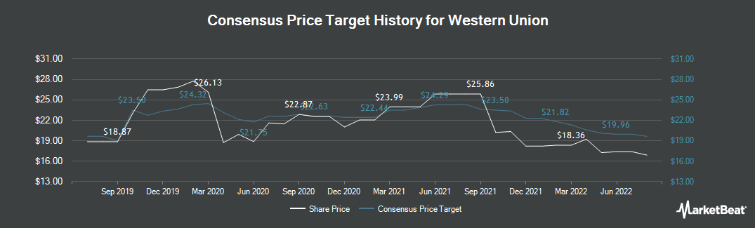 Price Target History for Western Union (NYSE:WU)