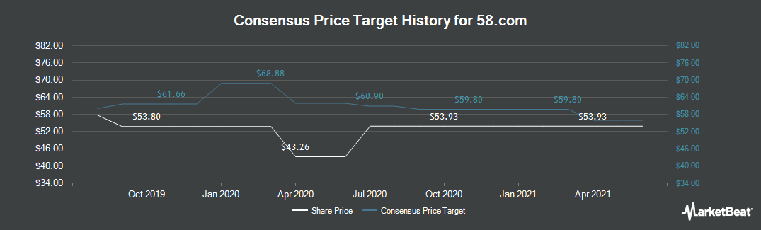 Price Target History for 58.com (NYSE:WUBA)