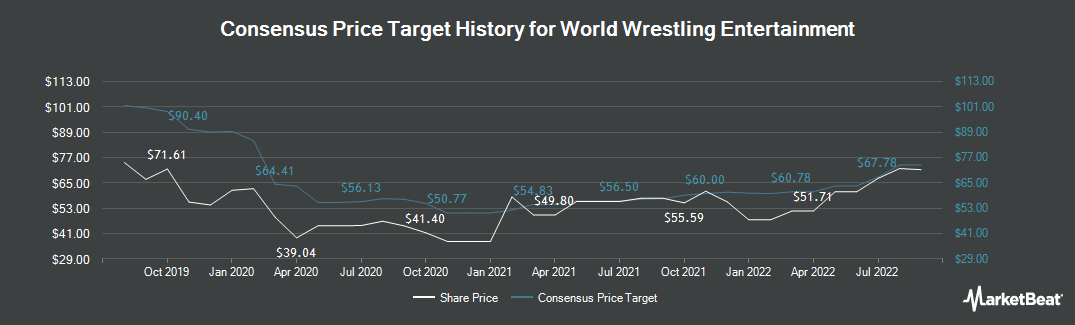 Price Target History for World Wrestling Entertainment (NYSE:WWE)
