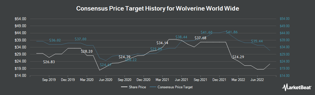 Price Target History for Wolverine World Wide (NYSE:WWW)