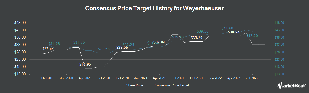Price Target History for Weyerhaeuser (NYSE:WY)