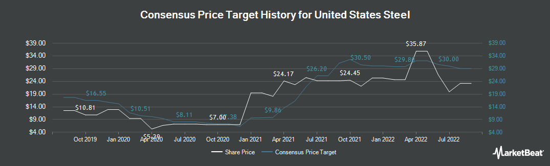 Price Target History for United States Steel Corporation (NYSE:X)