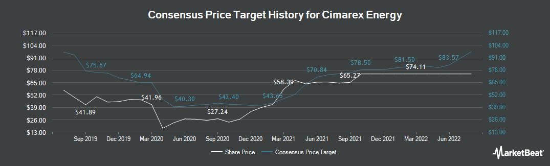 Price Target History for Cimarex Energy Co (NYSE:XEC)