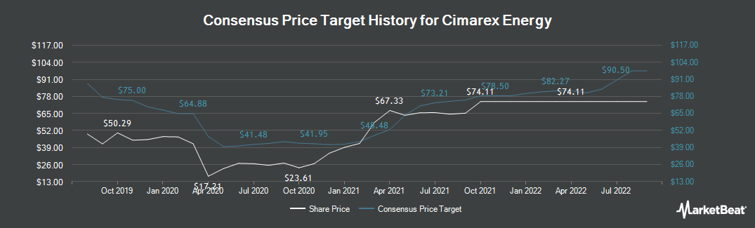 Price Target History for Cimarex Energy (NYSE:XEC)