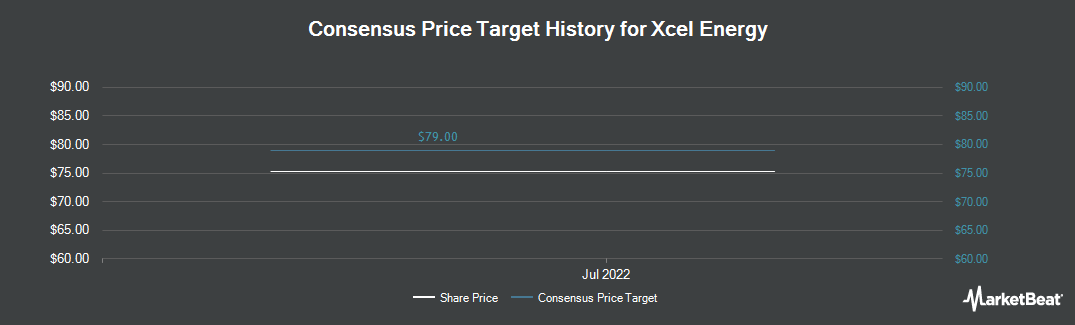 Price Target History for Xcel Energy (NYSE:XEL)