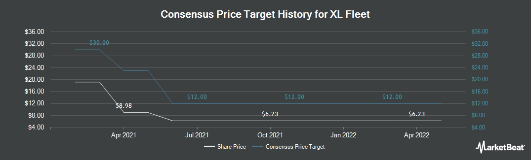 Price Target History for XL Capital Partners (NYSE:XL)