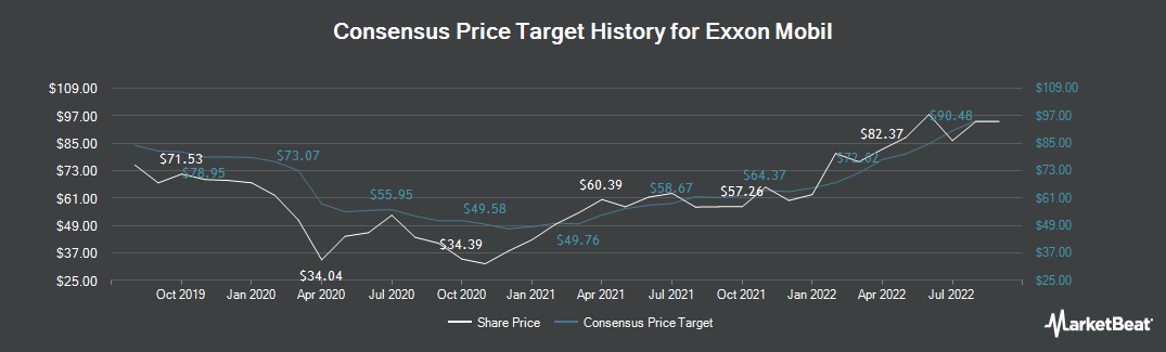 Price Target History for Exxon Mobil (NYSE:XOM)