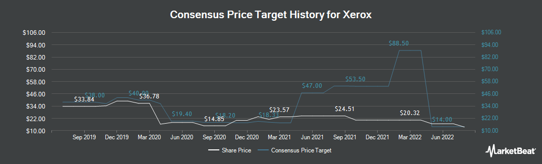 Price Target History for Xerox (NYSE:XRX)