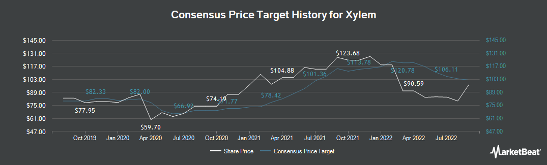 Price Target History for Xylem (NYSE:XYL)