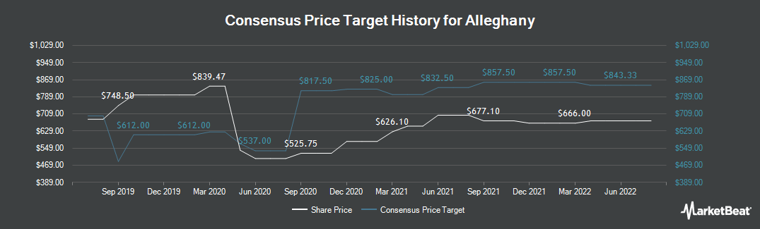 Price Target History for Alleghany (NYSE:Y)