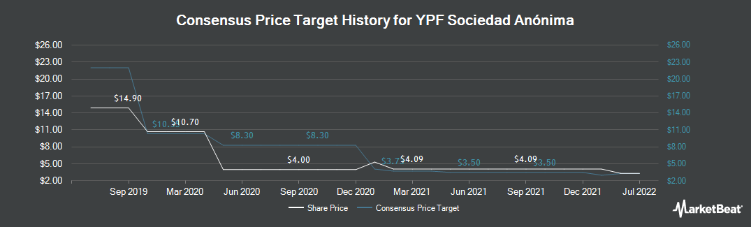 Price Target History for YPF Sociedad Anonima (NYSE:YPF)