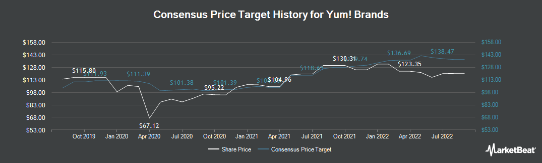 Price Target History for Yum! Brands (NYSE:YUM)