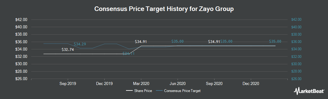 Price Target History for Zayo Group (NYSE:ZAYO)