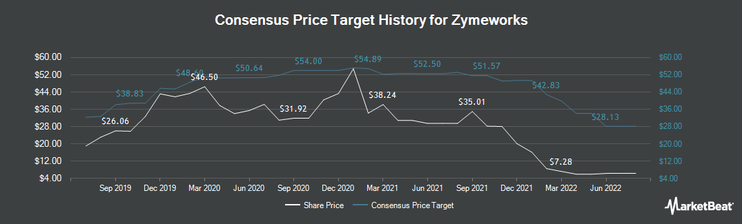 Price Target History for Zymeworks (NYSE:ZYME)