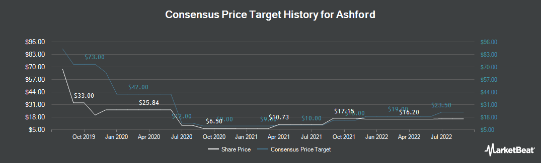 Price Target History for Ashford (NYSEAMERICAN:AINC)