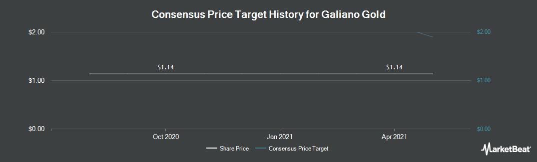 Price Target History for Asanko Gold (NYSEAMERICAN:AKG)