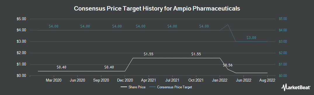 Price Target History for Ampio Pharmaceuticals (NYSEAMERICAN:AMPE)