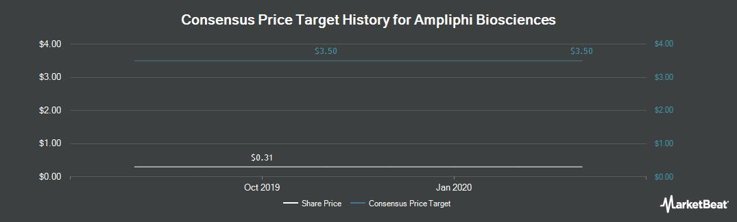 Price Target History for AmpliPhi Biosciences (NYSEAMERICAN:APHB)