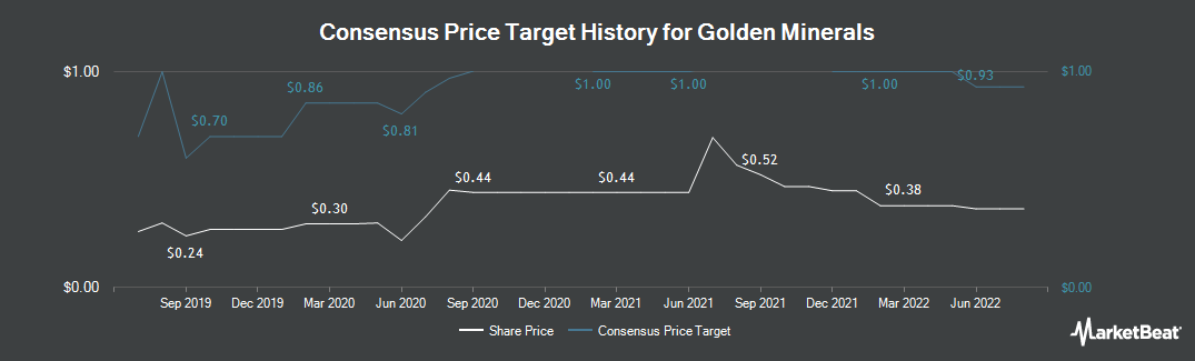 Price Target History for Golden Minerals (NYSEAMERICAN:AUMN)