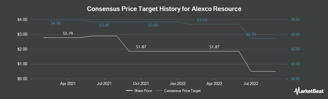 Price Target History for Alexco Resource (NYSEAMERICAN:AXU)