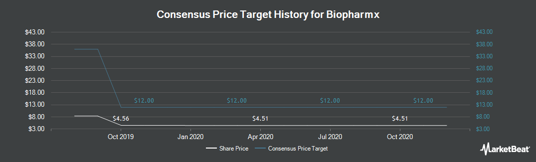Price Target History for Biopharmx (NYSEAMERICAN:BPMX)
