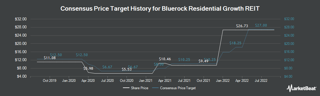 Price Target History for Bluerock Residential Growth REIT (NYSEAMERICAN:BRG)