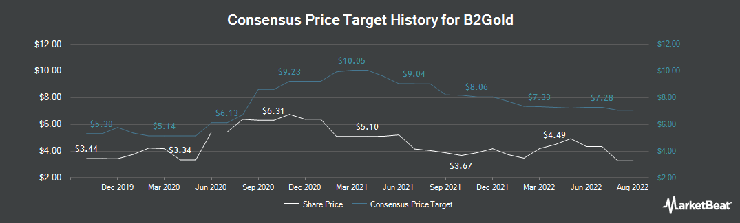 Price Target History for B2Gold (NYSEAMERICAN:BTG)