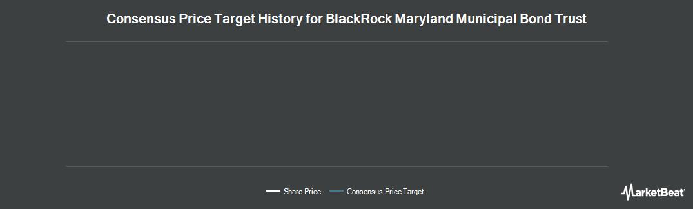 Price Target History for Blackrock Maryland Municipal Bond Trust (NYSEAMERICAN:BZM)