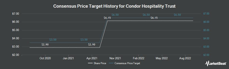 Price Target History for Condor Hospitality Trust (NYSEAMERICAN:CDOR)