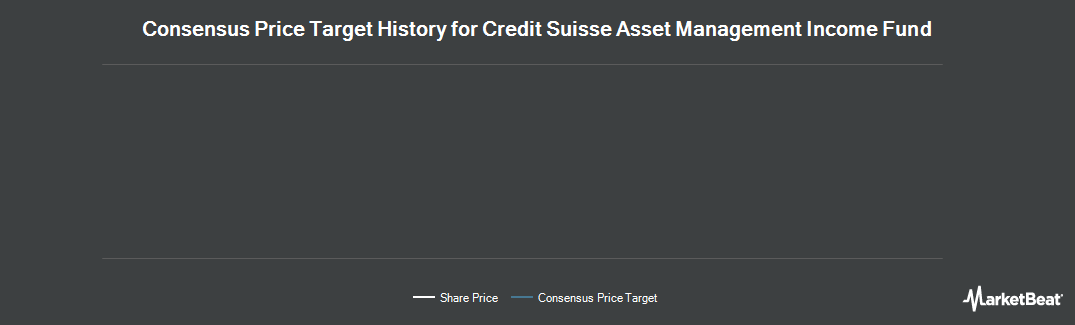 Price Target History for Credit Suisse AM Inc Fund (NYSEAMERICAN:CIK)