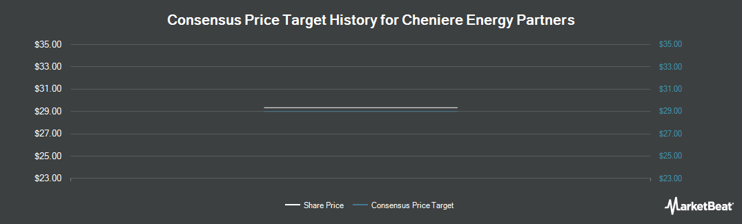 Price Target History for Cheniere Energy Partners (NYSEAMERICAN:CQH)