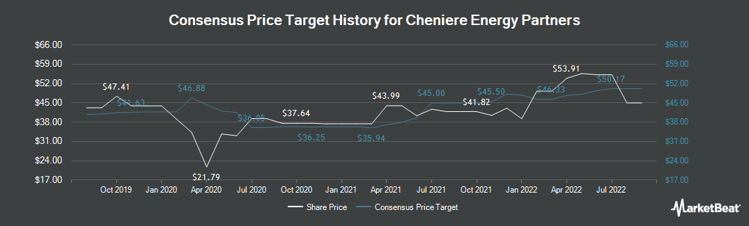 Price Target History for Cheniere Energy Partners (NYSEAMERICAN:CQP)