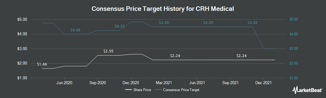 Price Target History for CRH Medical (NYSEAMERICAN:CRHM)