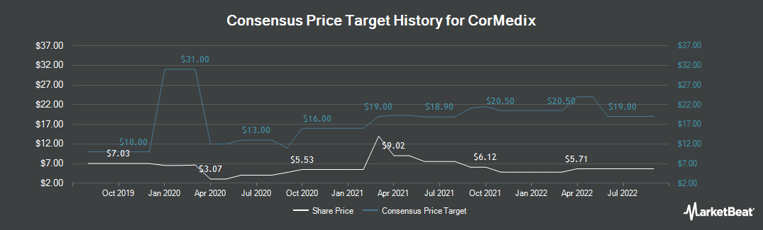 Price Target History for Cormedix (NYSEAMERICAN:CRMD)