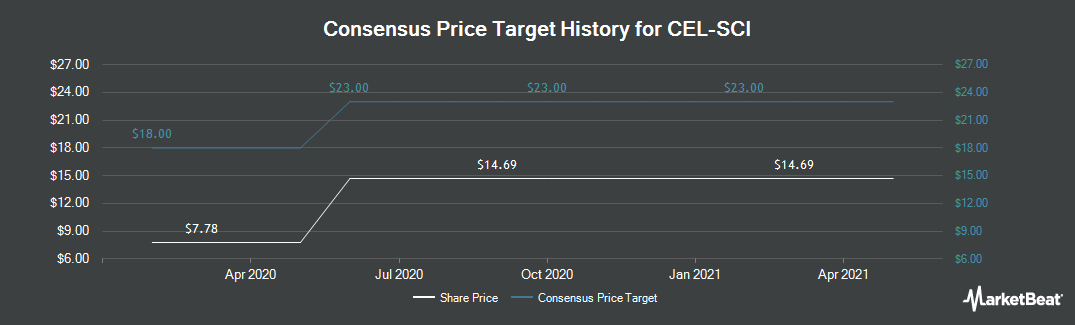 Price Target History for CEL-SCI (NYSEAMERICAN:CVM)