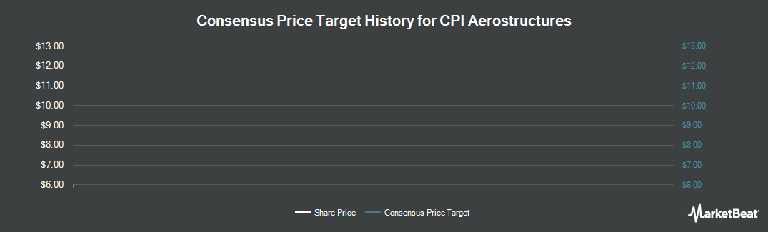 Price Target History for CPI Aerostructures (NYSEAMERICAN:CVU)