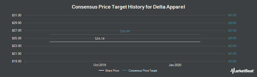 Price Target History for Delta Apparel (NYSEAMERICAN:DLA)