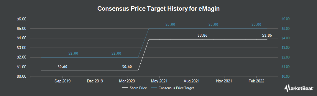 Price Target History for eMagin (NYSEAMERICAN:EMAN)