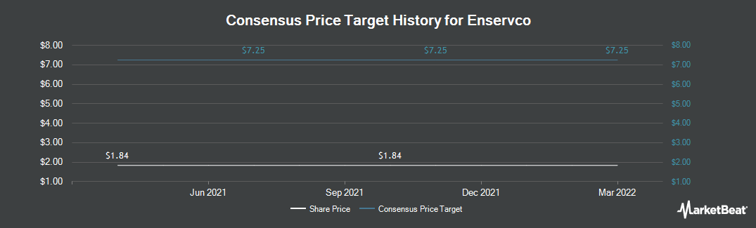 Price Target History for Enservco Corp (NYSEAMERICAN:ENSV)