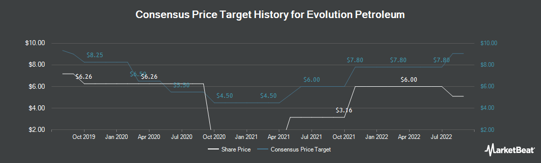 Price Target History for Evolution Petroleum (NYSEAMERICAN:EPM)