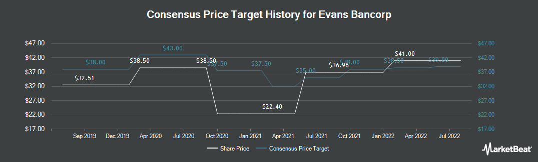 Price Target History for Evans Bancorp (NYSEAMERICAN:EVBN)